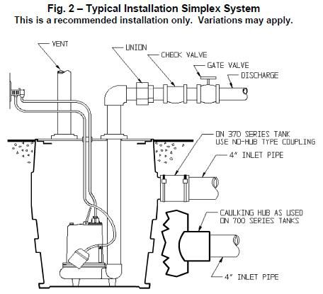 Sewage Pump Installation Diagram (C) Liberty Pumps, Inc