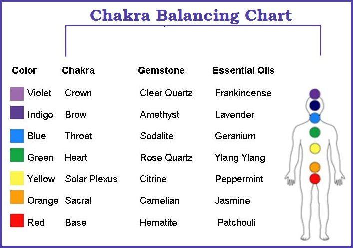Chakra Balancing Chart    balancedwomensblog com | Chakras
