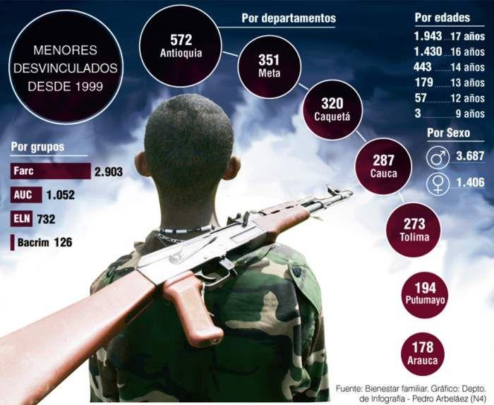 Menores Desvinculados desde 1999 #Población