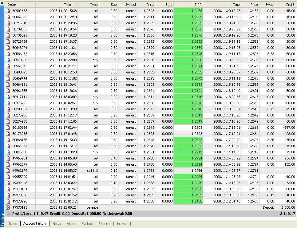 Autopilot форекс практические занятия по форекс торговли