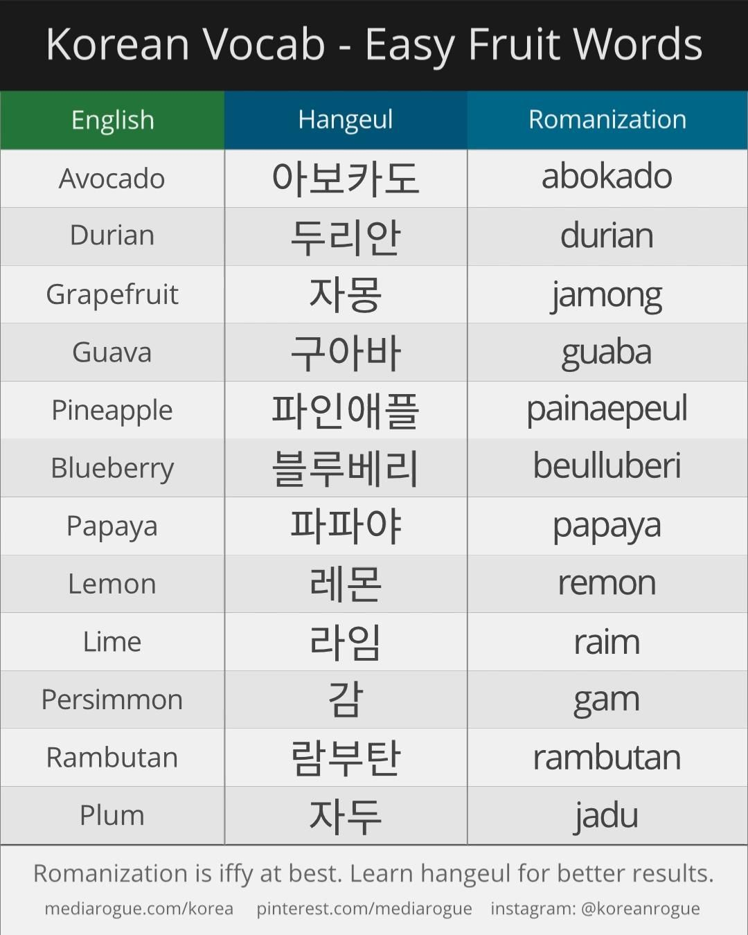How to say easy Korean fruit words