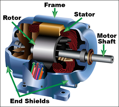 Components Of Induction Motor Electrical Projects