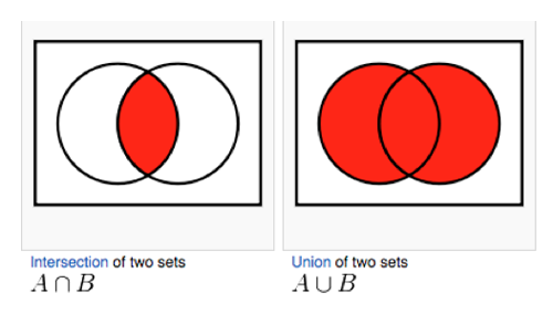 Venn Diagram Union And Intersection Examples Diy Enthusiasts