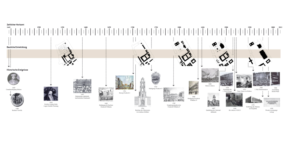 Urban Catalyst Studio De Aktive Rekonstruktion Zeitleiste Design Architektur Diagramme Urbane Analyse