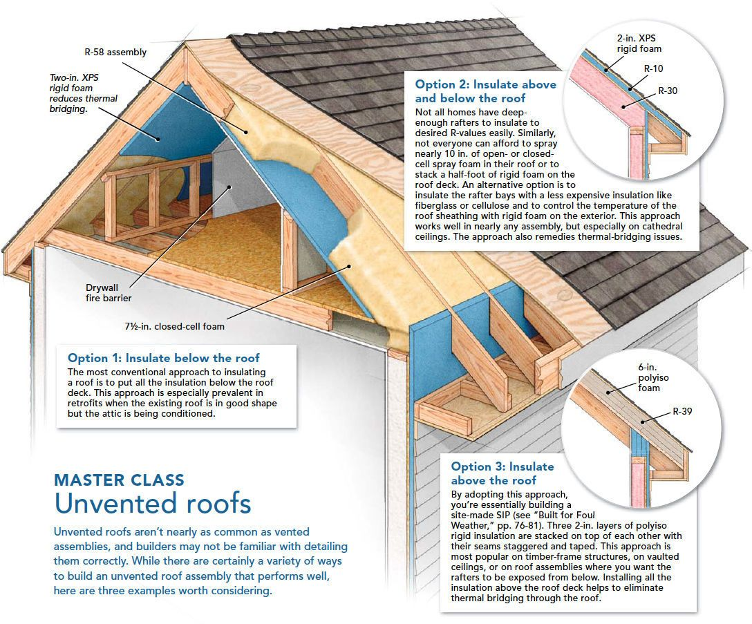 Learn How To Construct A Vented Attic Properly Review The Theory Behind Venting Understand When To Vent Your Roof When Not Roof Insulation Roof Repair Roof