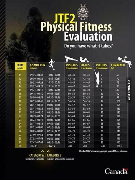Joint Task Force 2 Fitness Qualification Chart Military Workout Physical Fitness Police Workout