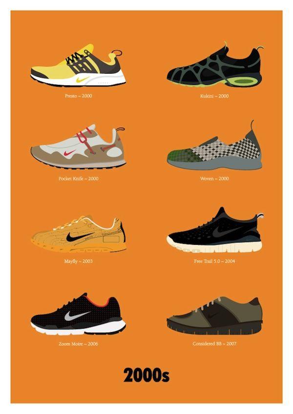 Nike Air Max history chart – Le Blow