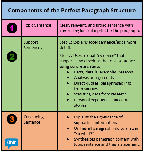 Anatomy Of The Perfect Essay Paragraph Structure Topic Sentences Apa How To Cite Mutiple Sntence That Were Paraphrased
