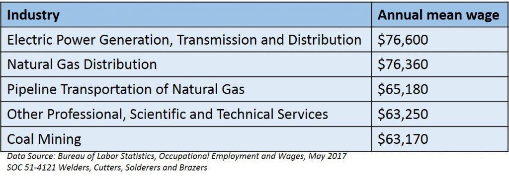 How much do welders make? Average Welder Salary | Machines