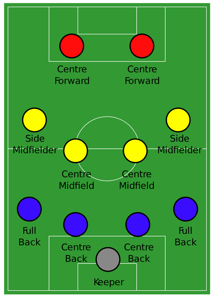 What S The 4 4 2 Formation In Soccer And How Often Do Coaches Use It Soccer Games Soccer Fans Football Tactics