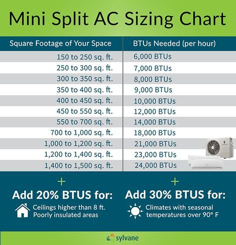 Mini Split Air Conditioner Buying Guide Hvac Air Conditioning Refrigeration And Air Conditioning Hvac Air
