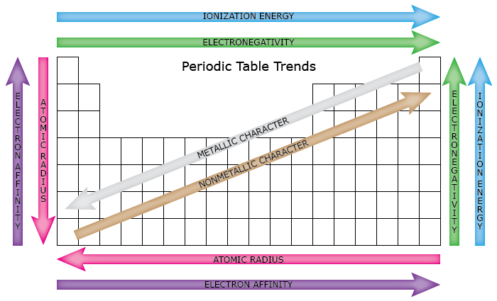 Periodic table trends chemistry homeschool pinterest this easy to use chart shows the periodic table trends of electronegativity ionization energy atomic radius metallic character and electron affinity urtaz Image collections
