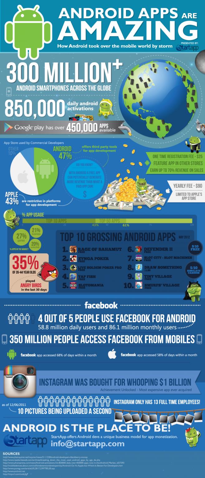 El Mundo De Las Apps Para Android Infografia Infographic App