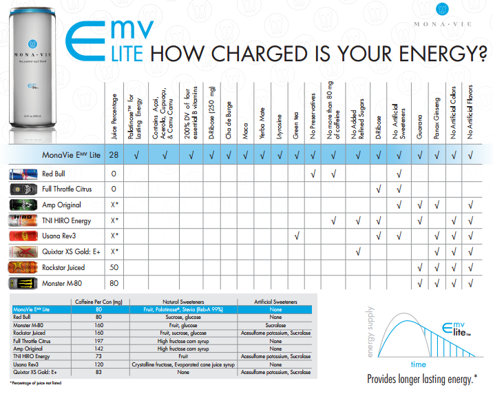 Chart comparing MV Energy drinks to the ones in the ...