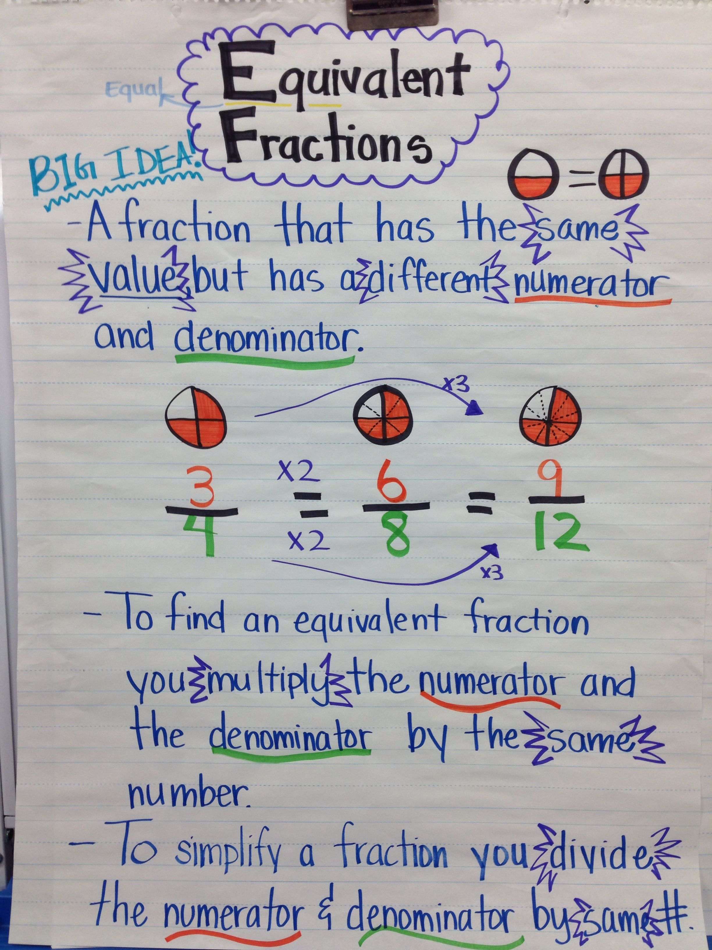 Equivalent Fraction Anchor Chart 5th Grade