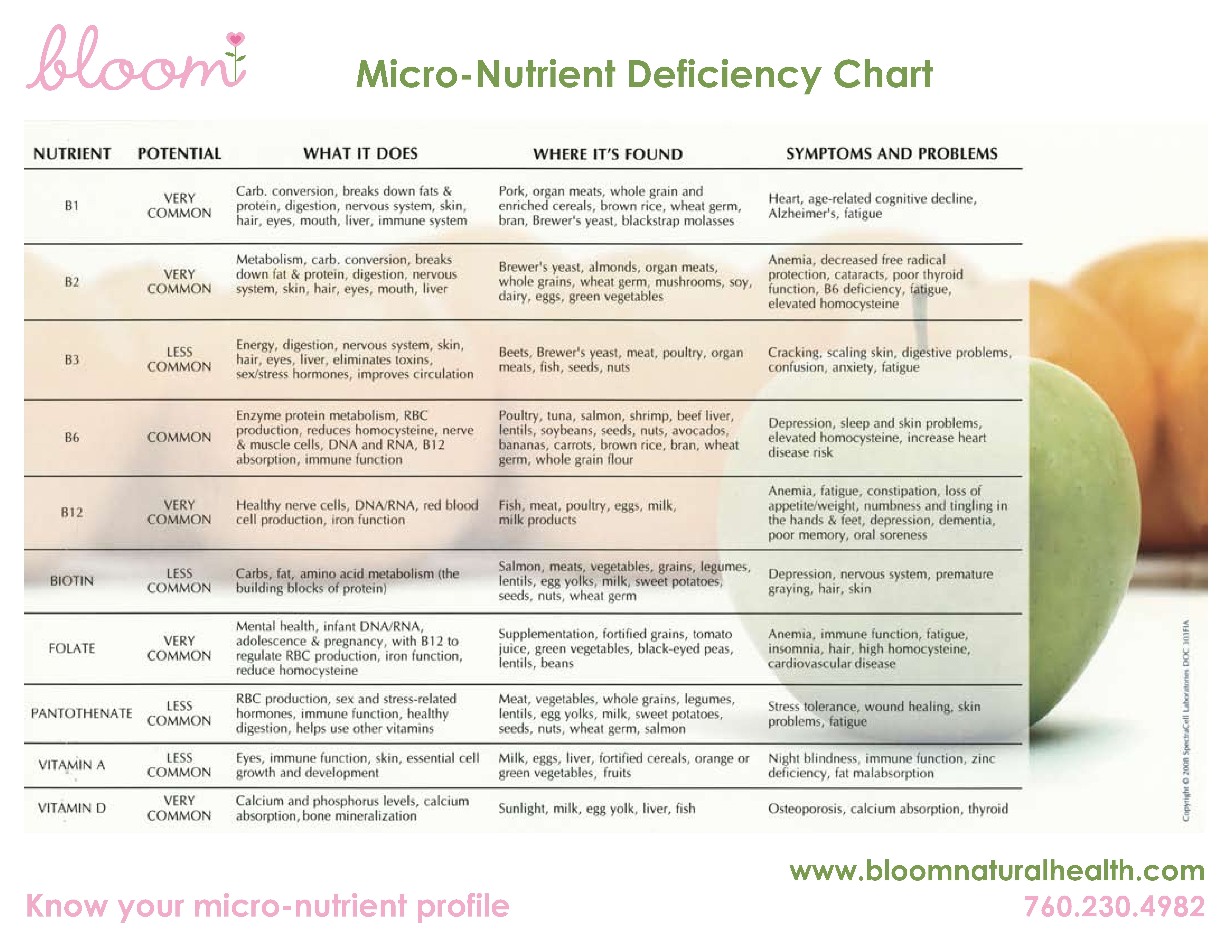 Vitamin Deficiency Symptoms Chart
