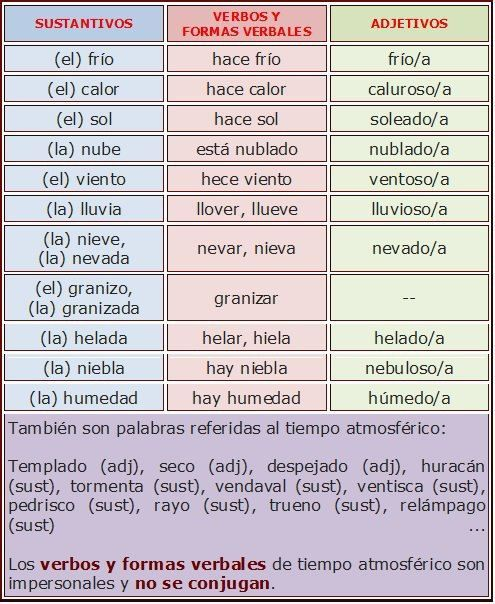 Sustantivos Adjetivos Y Verbos Para Hablar Del Tiempo Teaching Spanish Spanish Classroom Learning Spanish