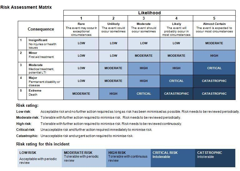 Risk Matrix armauto trans Pinterest - risk assessment