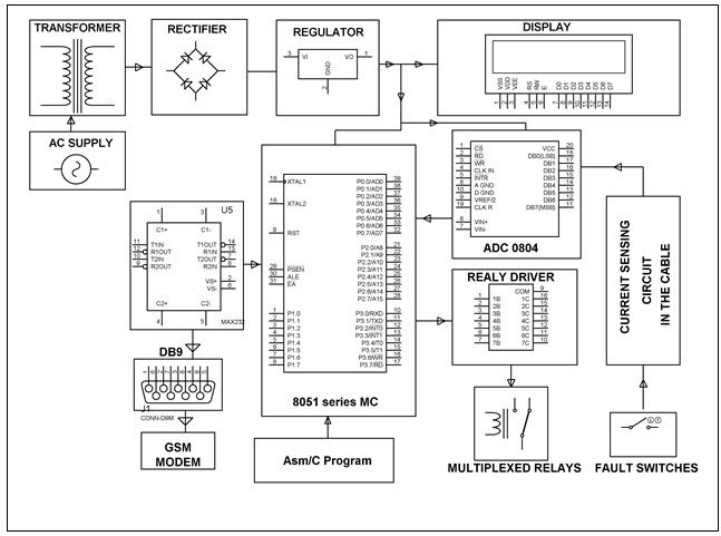 Zigbee based remote monitoring of transformer 3 parameters with zigbee based remote monitoring of transformer 3 parameters with voice electronicprojects electricalprojects engineeringprojects ccuart Image collections