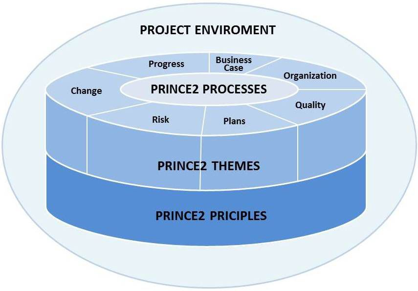 Prince2 project planning templates project management for Princess trust business plan template