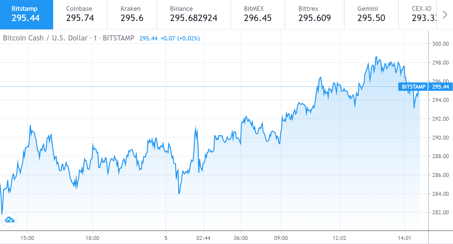 bitcoin cash index