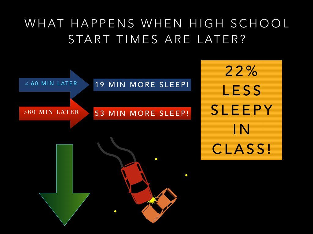 best images about sleep school start time 17 best images about sleep school start time sleep deprivation sleep and health
