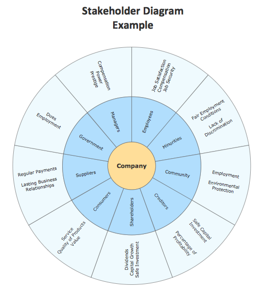 Marketing Circular Diagram  Stakeholder Diagram  A  Business