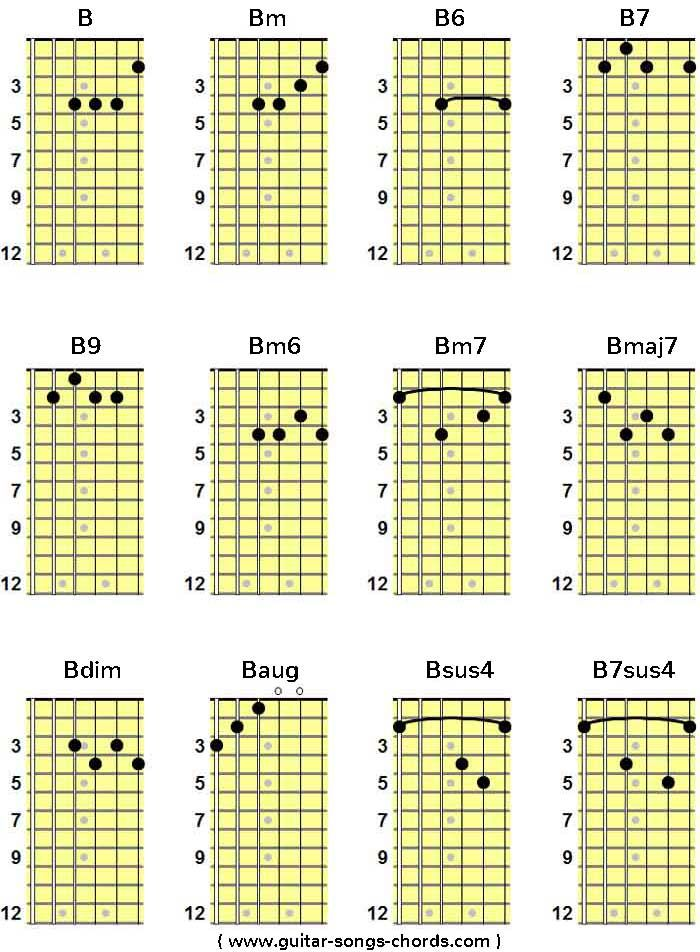 B H Gitarren Grifftabelle H Gitarren Akkordtabelle H Guitar