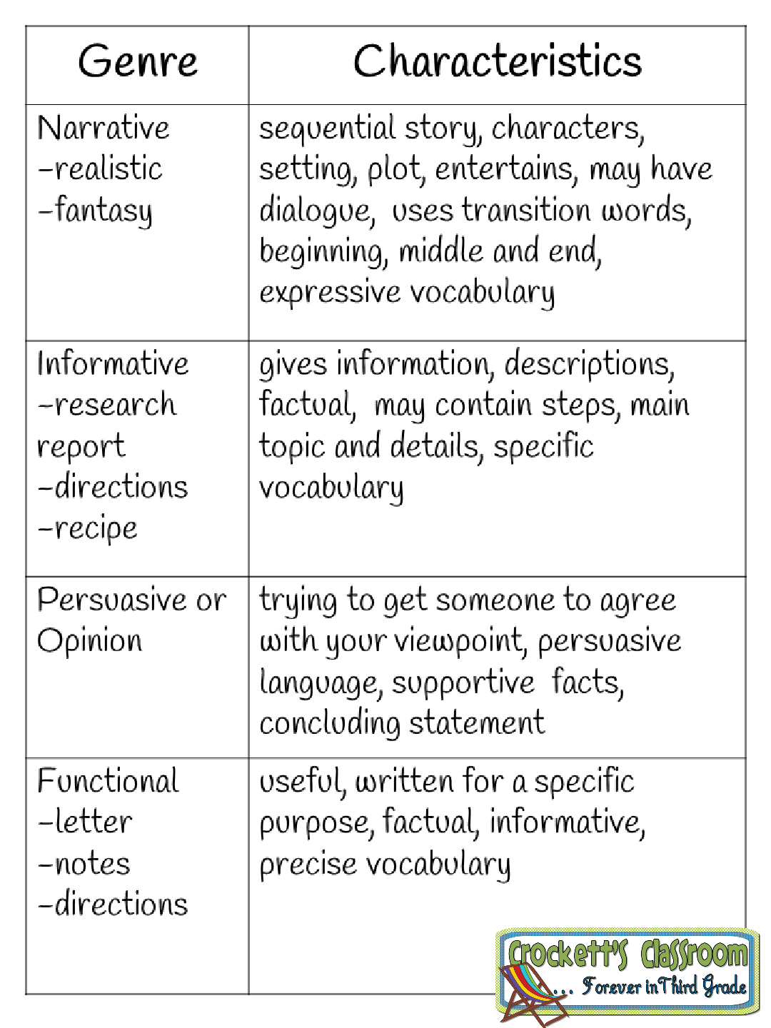 Writing Genre Chart Handy For Students To Keep In Their