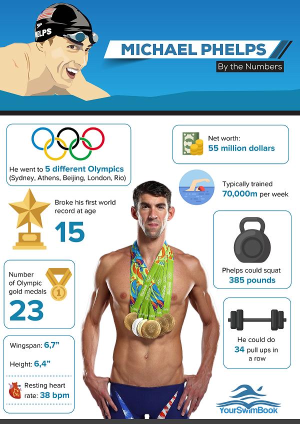 Pin On Summer Olympics