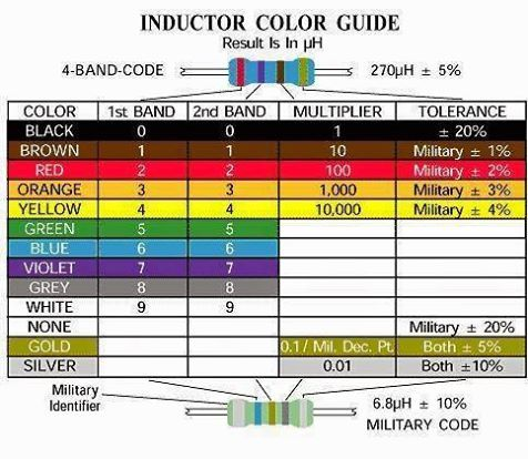 Inductor color guide Electronic \ Electricity Pinterest - resistor color code chart