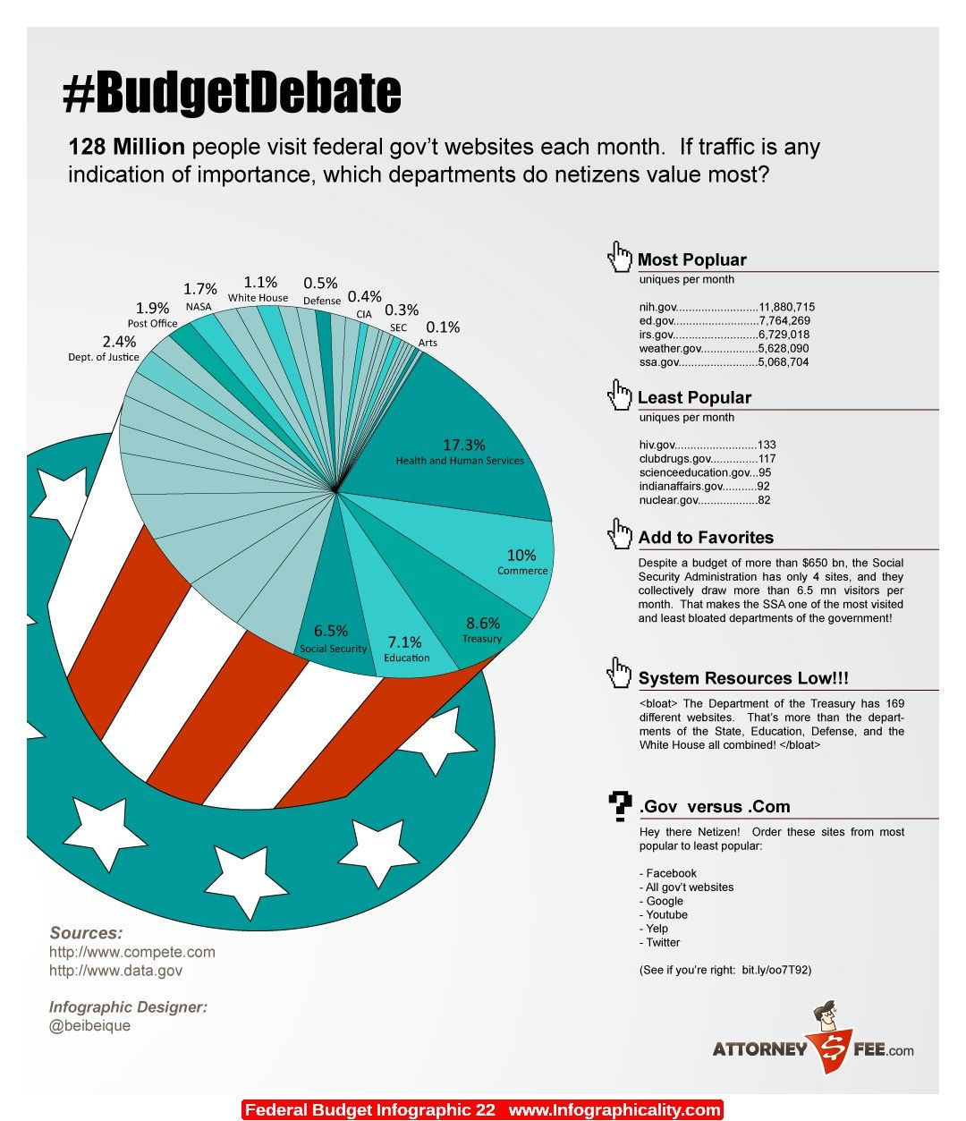 Federal budget infographic 22 httpinfographicalityfederal liked how the top of the hat is made into the pie chart geenschuldenfo Images