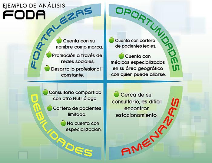 Ejemplo de analisis FODA | Work | Pinterest | Planeacion estrategica ...