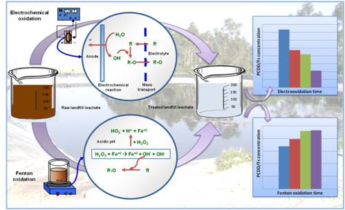 Electro Fenton Google Search Wastewater Treatment Systems
