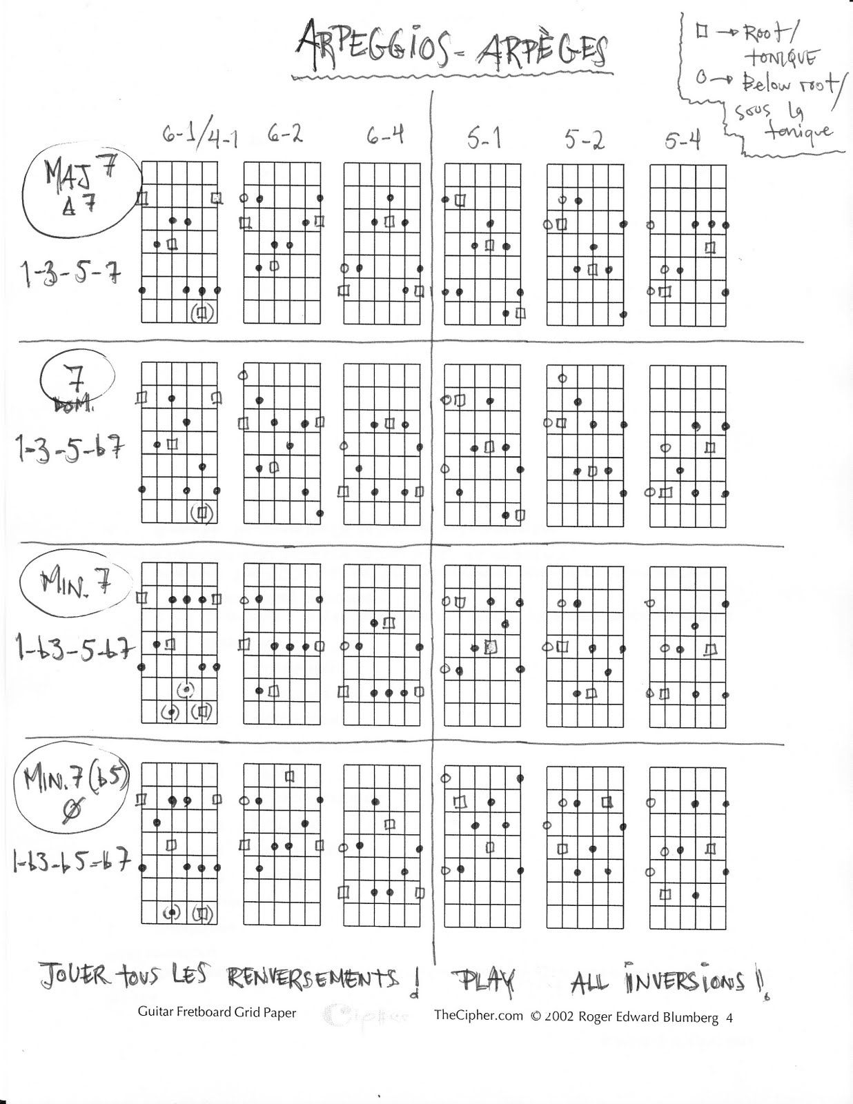 Arpges Principaux Guitar Pinterest Guitar Guitar Lessons And