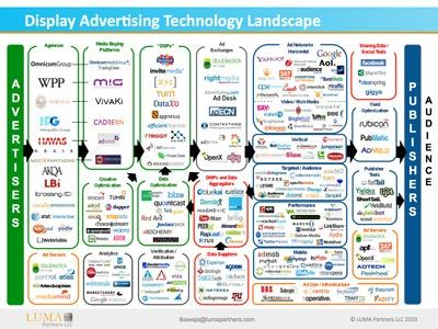 New Ad Tech Ecosystem Map Released By Luma Partners Kawaja Adexchanger Advertising Technology Display Advertising Tech Marketing