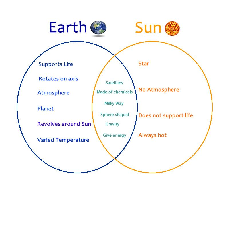 moons of the venn diagram wiring diagram todays