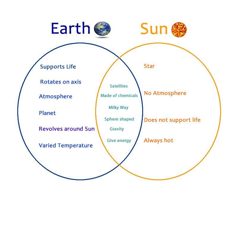 Image result for sun earth moon venn diagram | Venn diagram