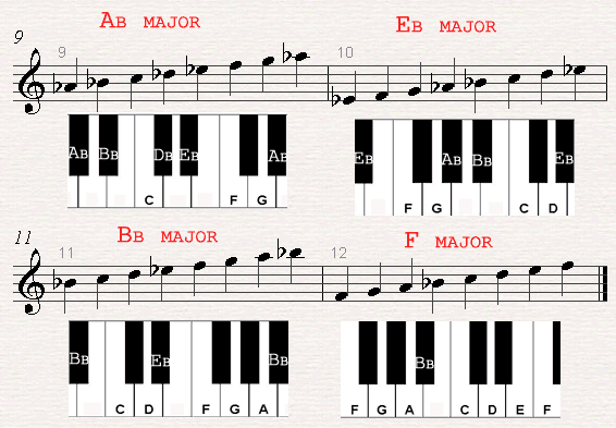 The 12 Major Scales Music Theory Lesson 5 Piano Pinterest