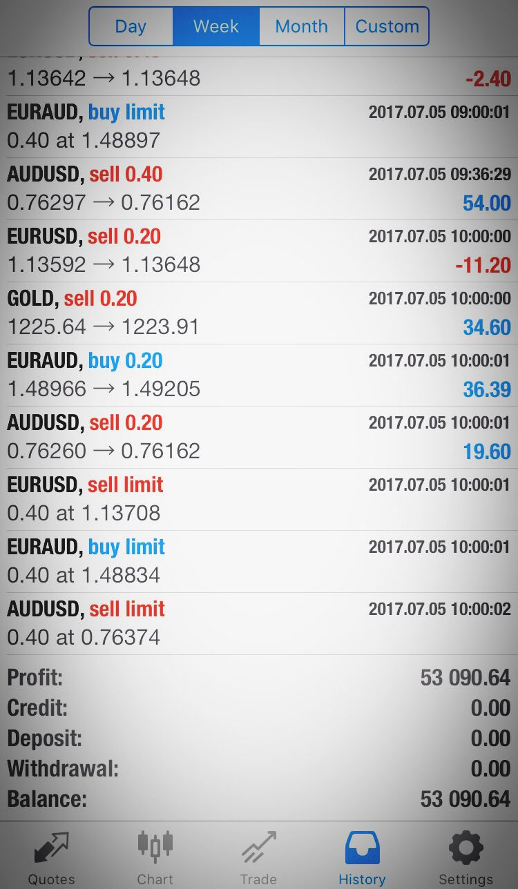 IvyBot Best Professional Forex Trading Robot Top Automated