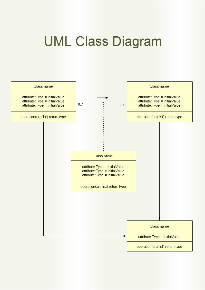 Uml Class Diagram Is A Type Of Static Structure Diagram