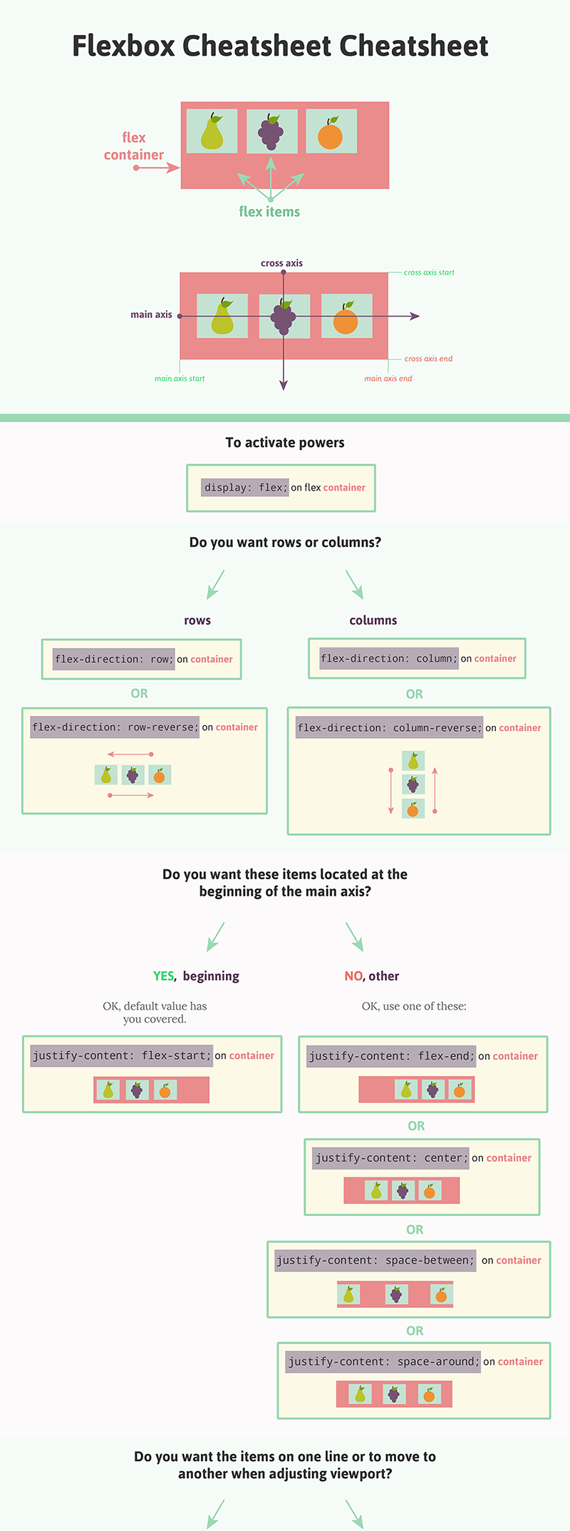 Css flexbox cheat sheet sorry had to cut off the image bc it css flexbox cheat sheet sorry had to cut off the image bc it wouldn malvernweather Choice Image