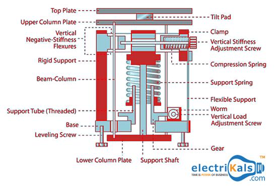 Negative Stiffness Vibration Isolators Compression Springs Negativity Physics World