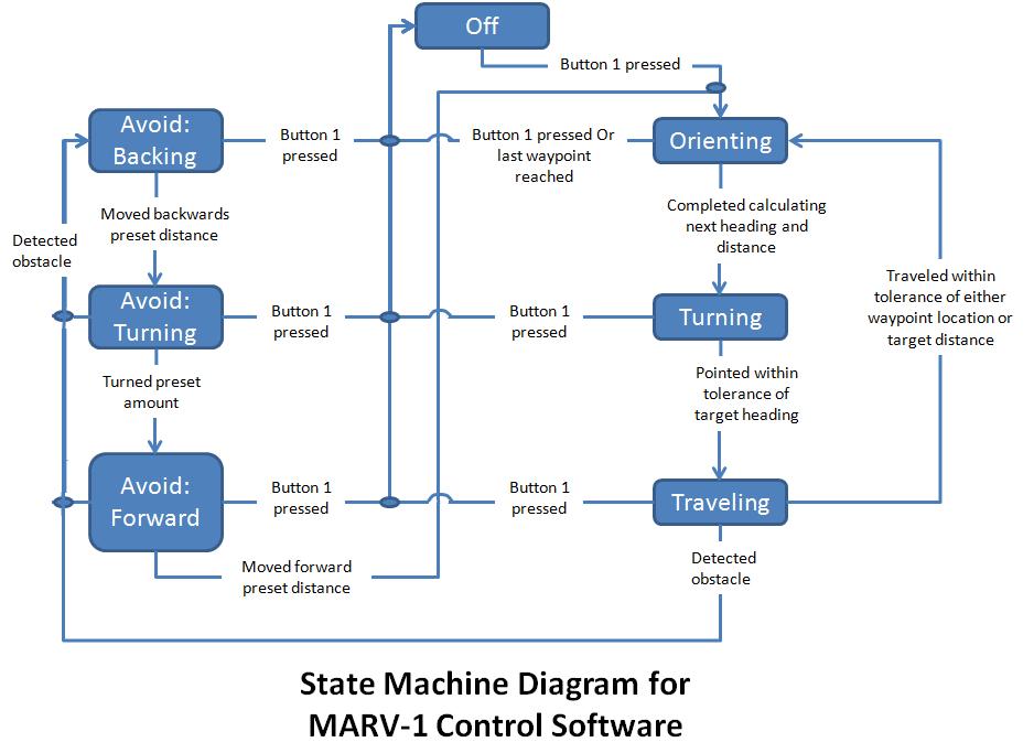 State machine diagram1g 938683 process design pinterest state machine diagram1g 938683 ccuart Choice Image