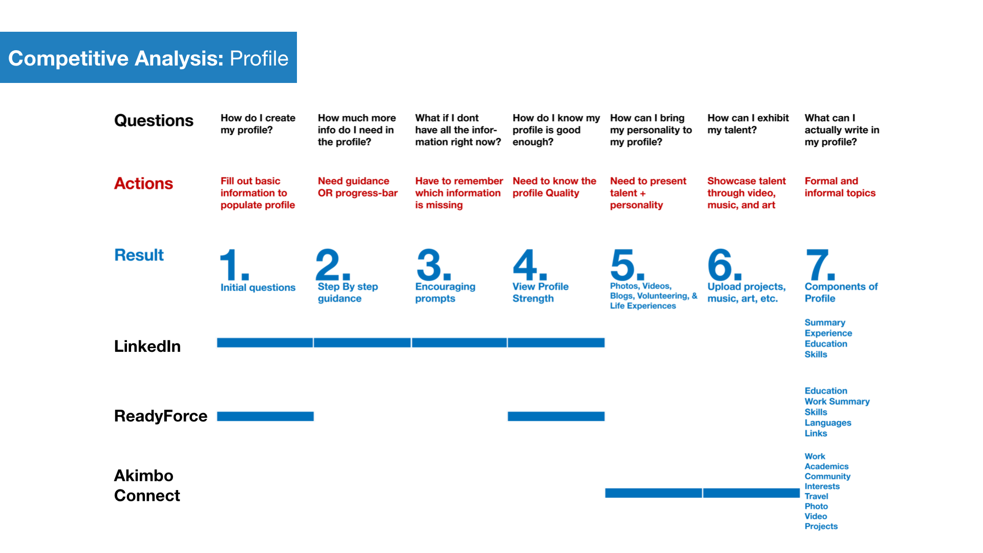 Competitive Analysis  Customer Journey Map    Customer