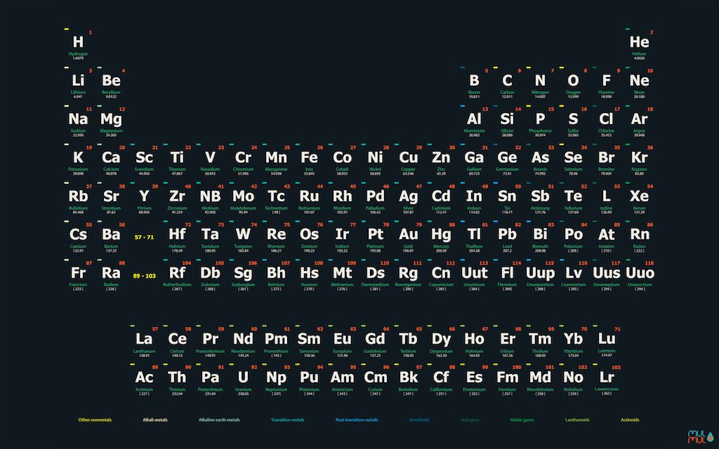 Periodic table of the elements poster an wallpaper by alponsoo on periodic table of the elements poster an wallpaper by alponsoo on urtaz Images