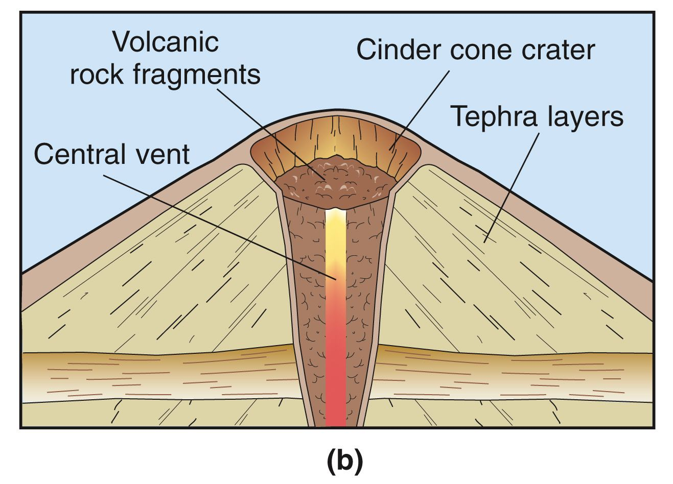 inside volcano diagram vent gm radio cal err cinder cone smallest type of rhyolite
