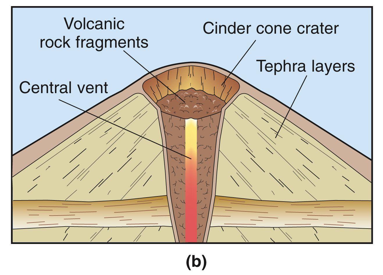 Cinder Cone Volcano Diagram Cinder Cone Volcanoes Diagram Http