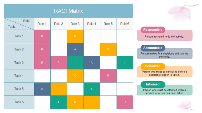 editable raci matrix template you can download and use