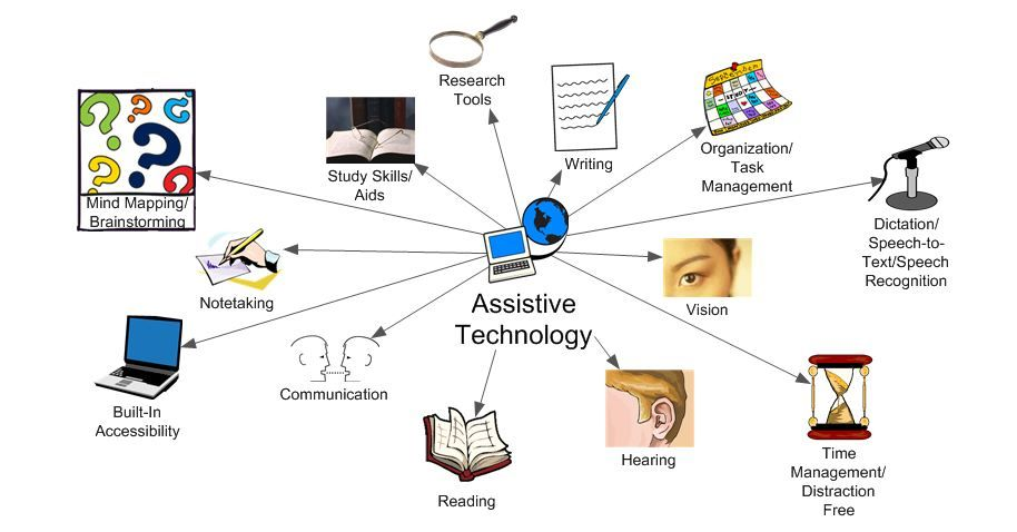 Free Or Low Cost Assistive Technology For Everyone Class Disability Services Assistive Technology Notetaking Study Skills